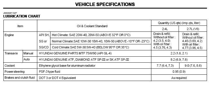 Kia Optima Oil Type >> Oil Weight Kia Forum