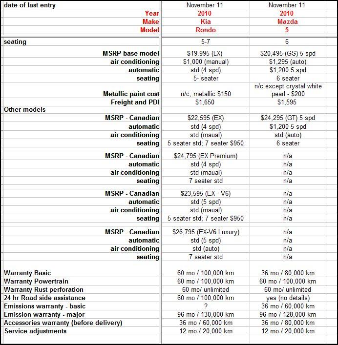 Price Of Mazda 5 >> Kia Rondo Vs Mazda 5 Page 8 Kia Forum