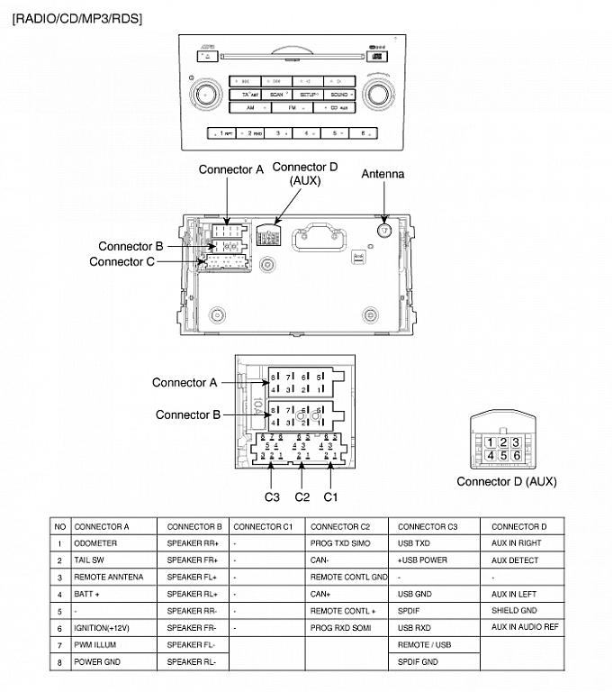 wiring into the cd player aux input. - kia forum, Wiring diagram