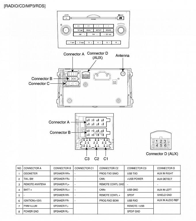 radio   description and pictures of connectors