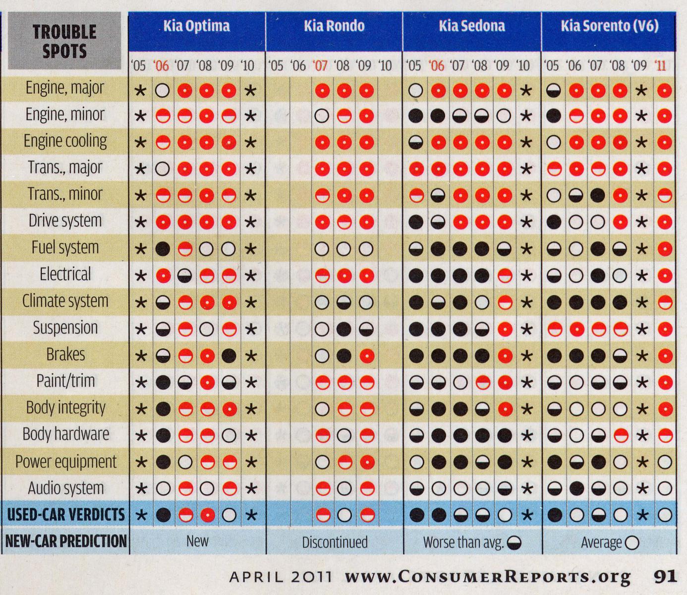 consumer reports april 2011 kia forum