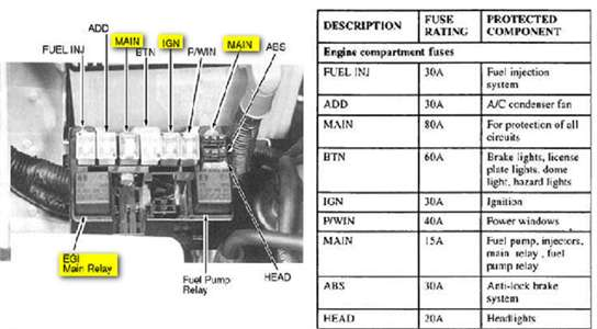 58593d1458027021 fuse diagram 2000 sportage cutie sig motor fuse diagram for 2000 sportage kia forum 2000 kia sportage fuse box diagram at readyjetset.co