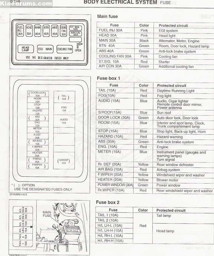 Kia Sportage Central Locking Wiring Diagram : Kia mentor fuse box where is it forum