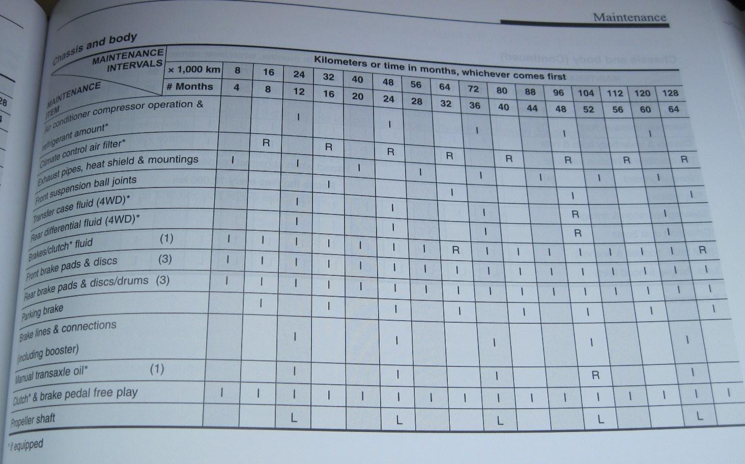 Honda Civic 2016 Maintenance Schedule Auxdelicesdirene Com