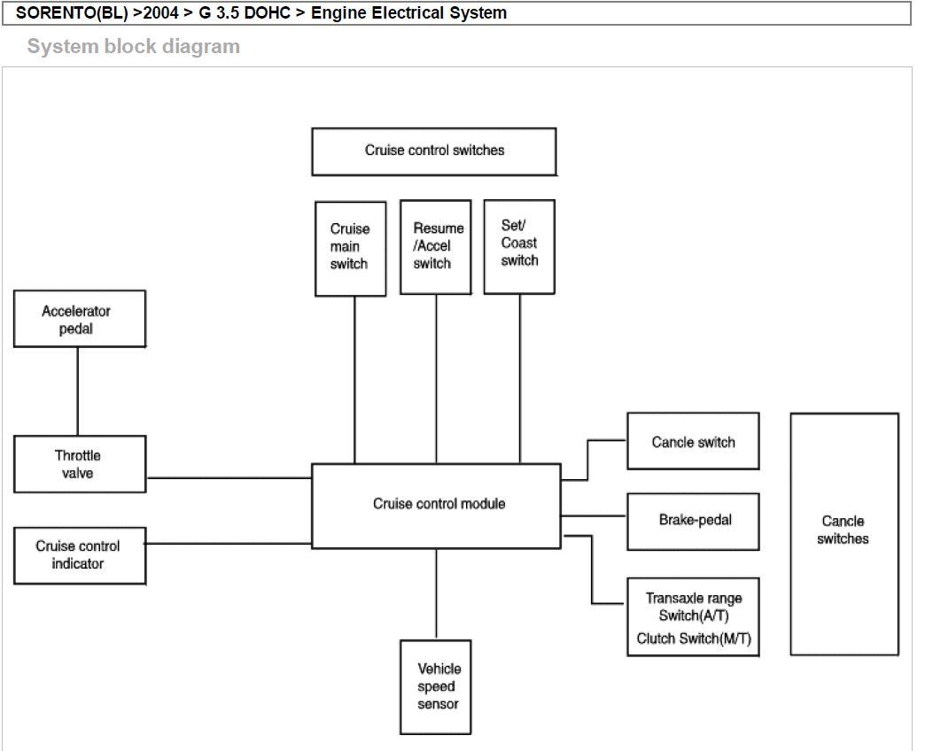kia sorento d4cb engine wiring diagrams sorento cruise control help  kia forum  sorento cruise control help  kia forum