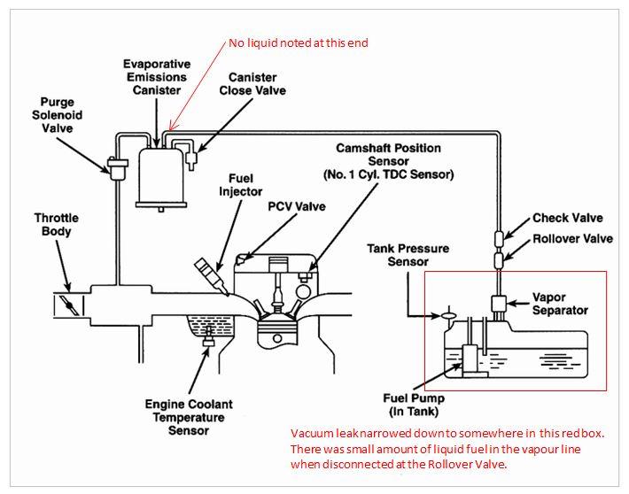 saturn sl wiring diagram images saturn car stereo schematic version p0440 evap vacuum leakjpgviews2697size622 kbid19090