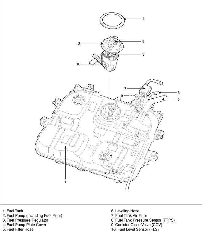 Do you really need to replace the fuel filter every 30k? | Kia ForumKia Forum